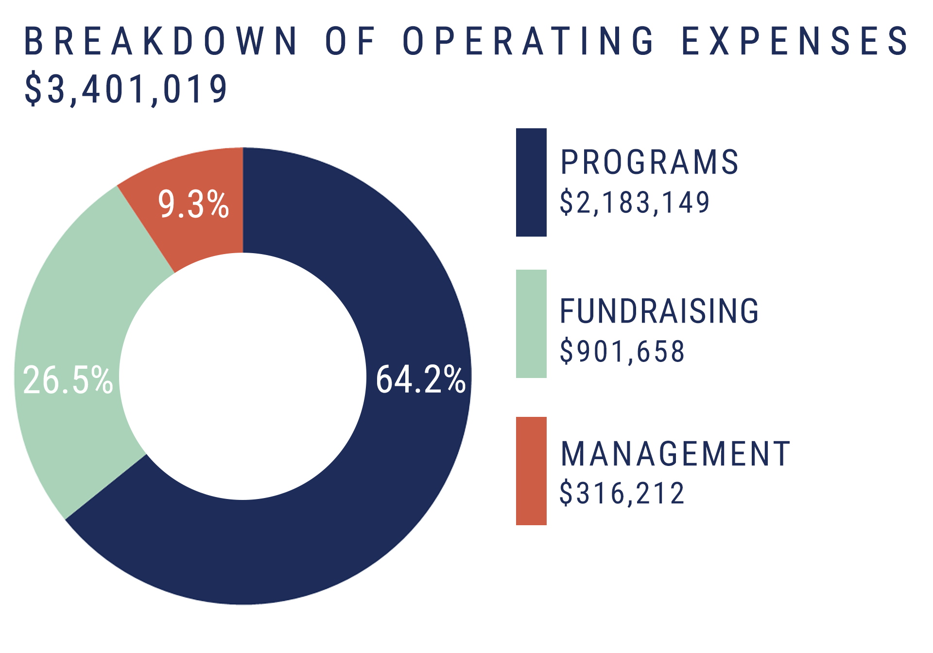 pie-chart_breakdown-of-operating-expenses2018