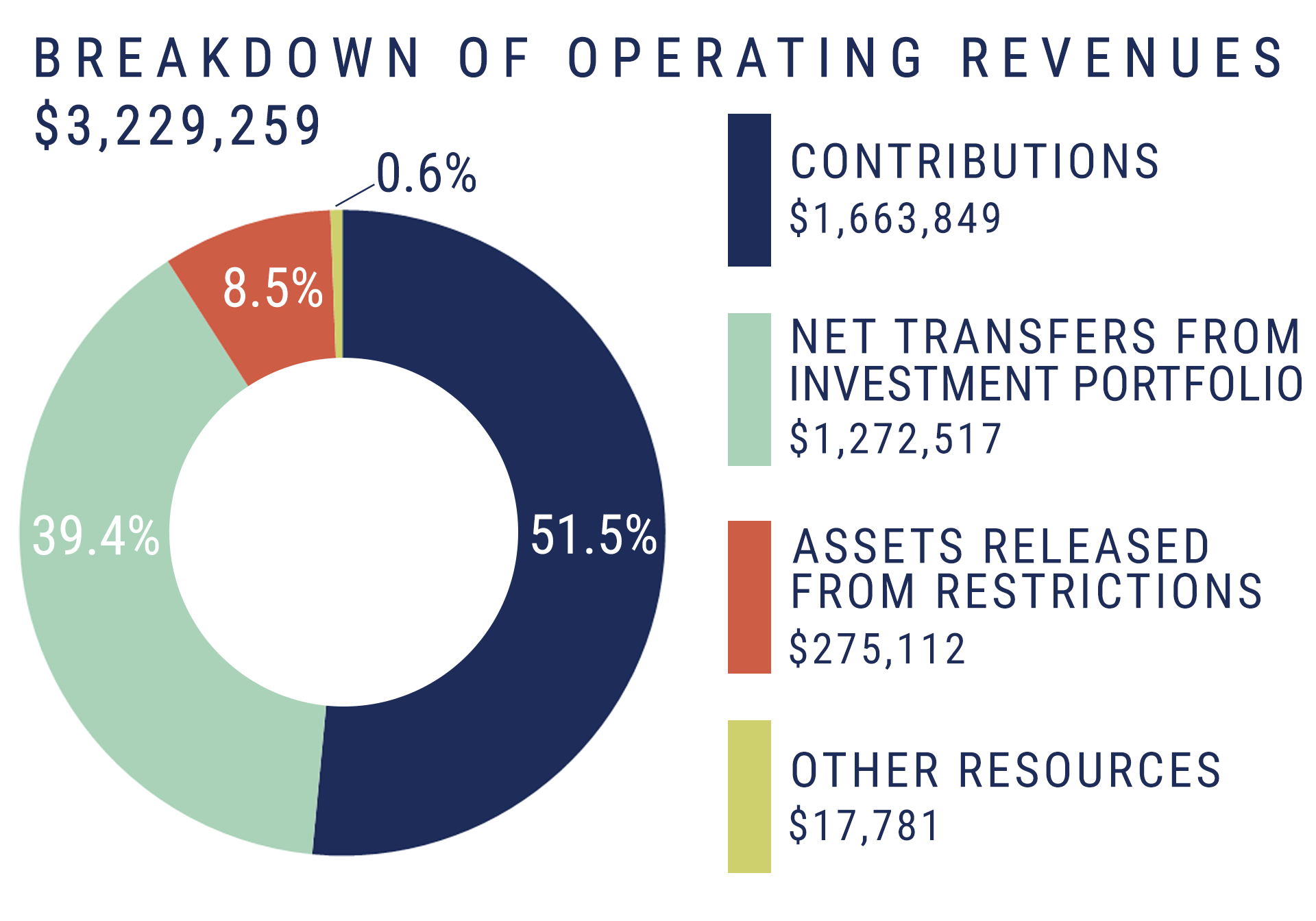pie-chart_breakdown-of-operating-revenues2018
