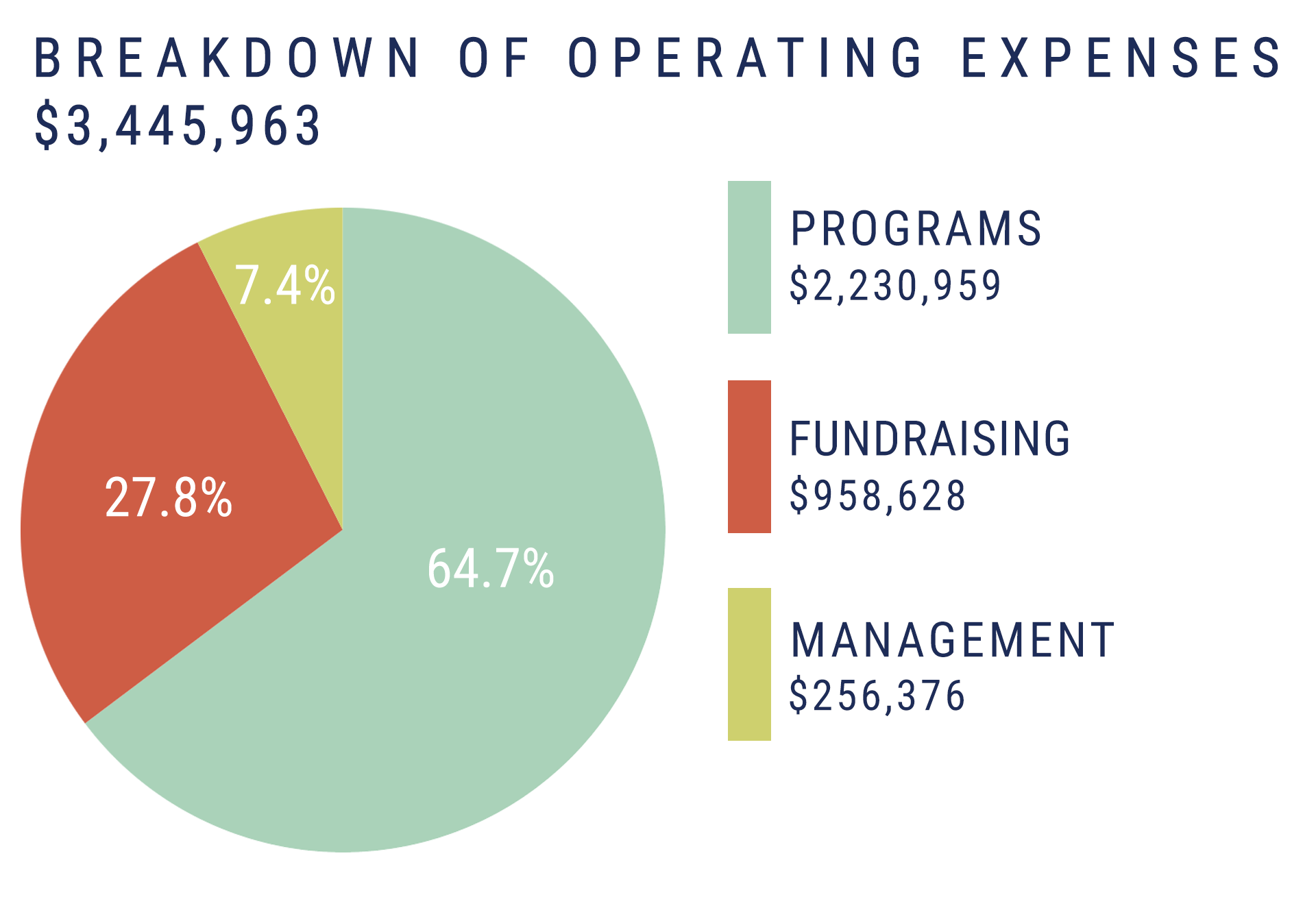 pie-chart_breakdown-of-operating-expenses2019_c