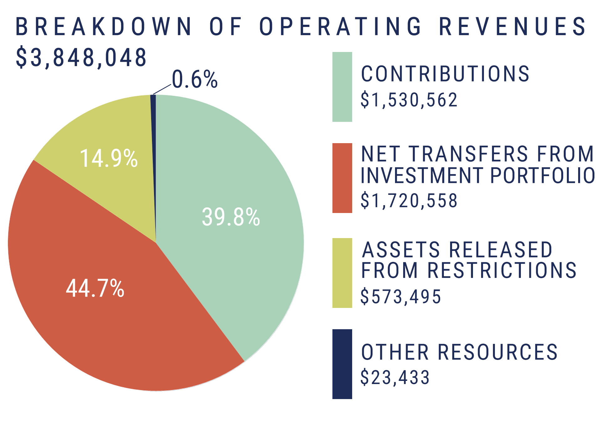 pie-chart_breakdown-of-operating-revenues2019_c